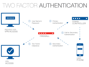 two-factor-authentication-diagram