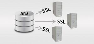 server-name-indication-sni